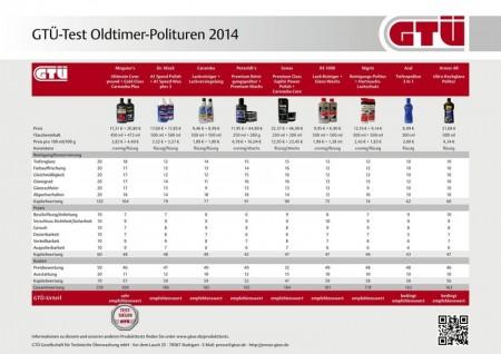 Polituren Test Oldtimer GTÜ Vergleich Überblick