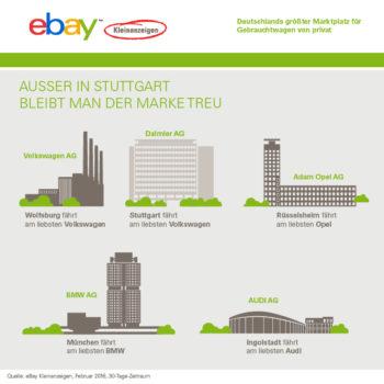 Ebay Kleinanzeigen Grafik 2